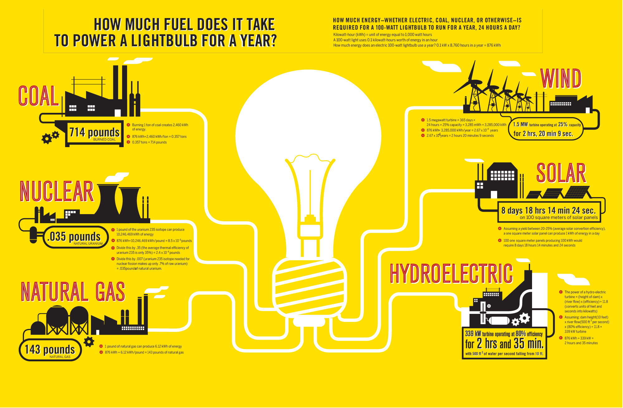 How much energy to power a lightbulb infographic