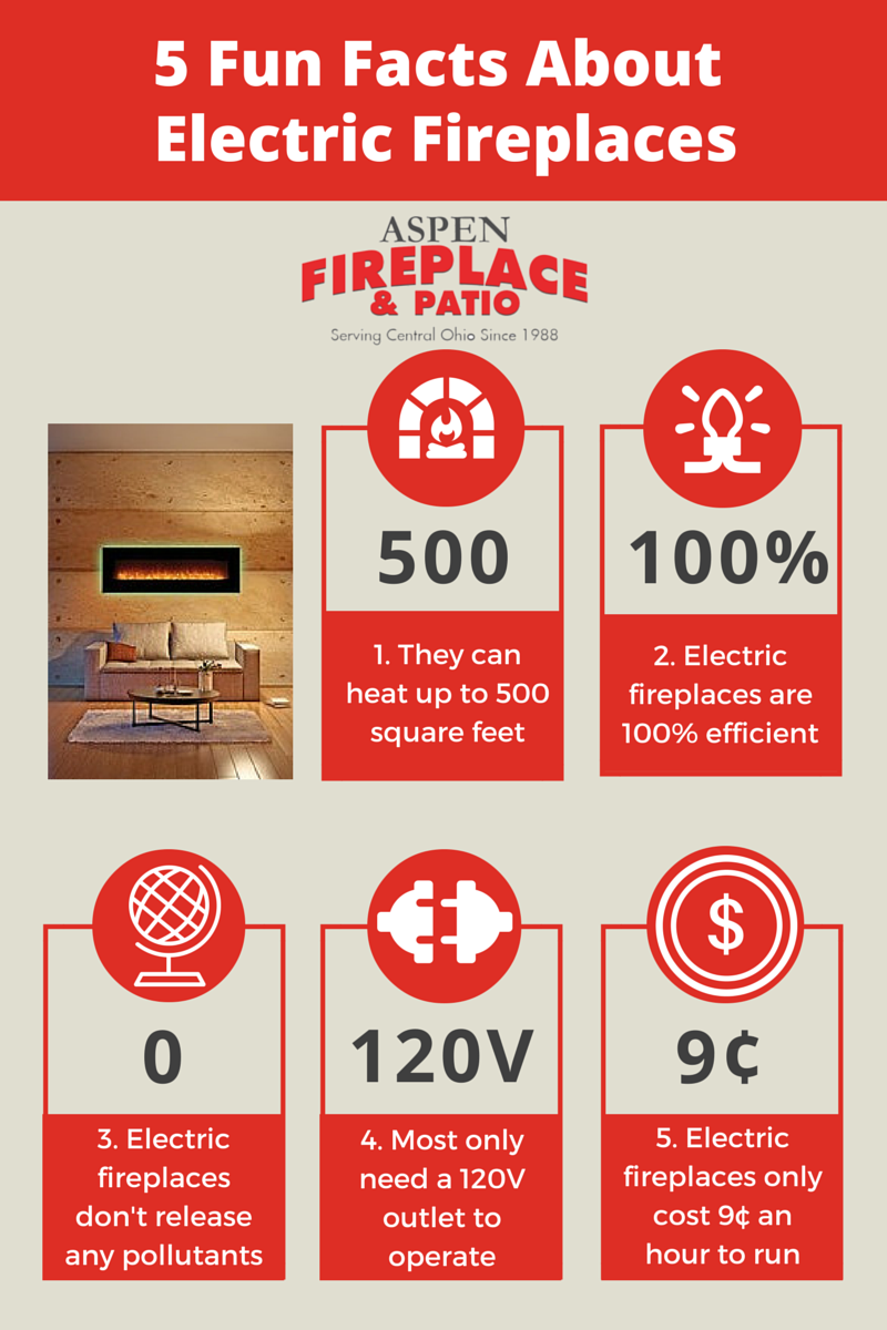 Why Electric Fireplace